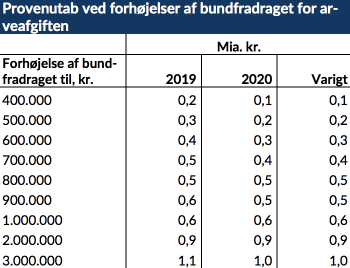 arveafgift bundfradrag 2016
